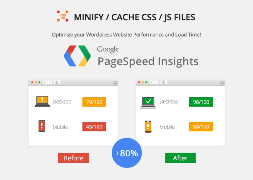 Premium SEO Pack PageSpeed Insights