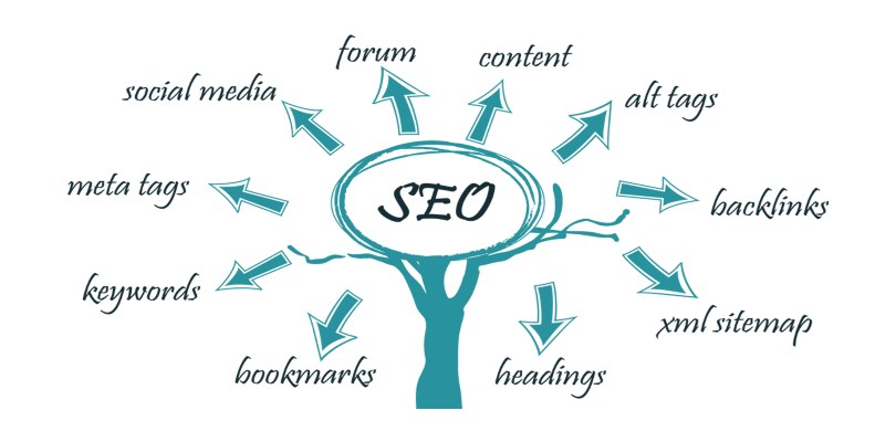 Marketing and SEO for WordPress